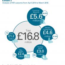 Analysis of NFI outcome