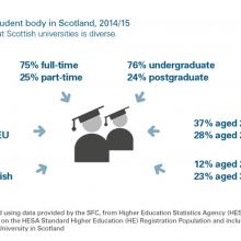 Student body in Scotland