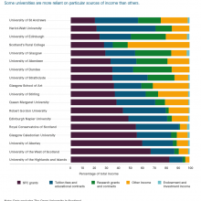 Income profile by university