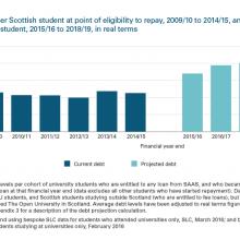 Average debt per student