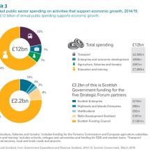 Estimated public sector spending