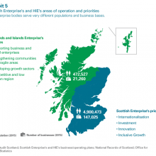 Scottish Enterprise & HIE areas of operation