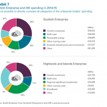 Scottish Enterprise & HIE spending