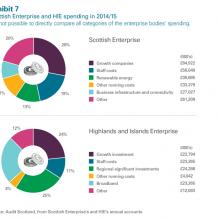 Scottish Enterprise & HIE spending