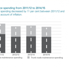Roads maintenance spending