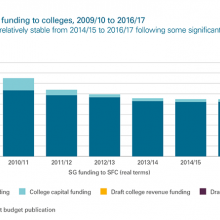Funding to colleges