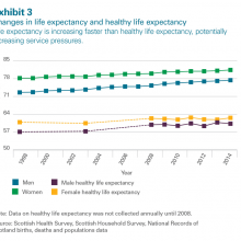 Changes in life and healthy life expectancy