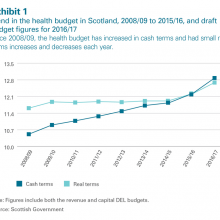 Trend in health budget