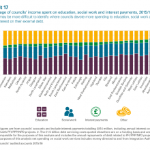 Income spent on education, social work and interest