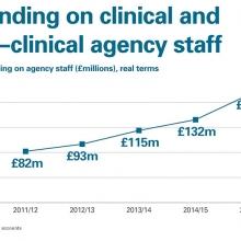 Staff spending