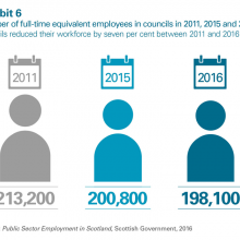 Number of full-time equivalent employees