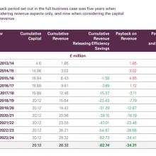 Cumulative capital, revenue efficiency savings and payback