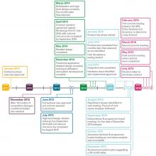 i6 programme timeline of key events