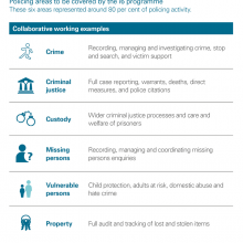 Policing areas to be covered by i6 programme