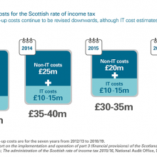 Estimated set-up costs for Scottish rate of income tax