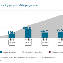 Actual and forecast spending per year