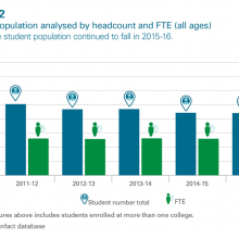 Student population by headcount and FTE
