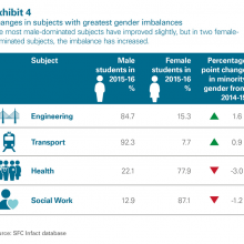 Changes in subjects with greatest gender imbalances