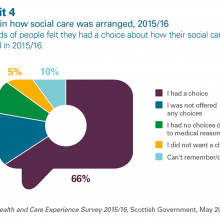 Choice in how social care was arranged 2015/16