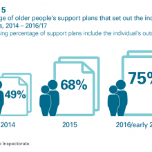 Percentage of older people's support plans setting out individual's outcomes