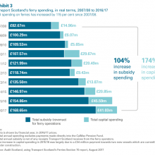 Transport Scotland's ferry spending, real terms