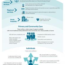 Scottish Government's vision for healthcare in the future