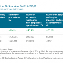 Indicators of demand for NHS services