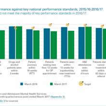 National performance against key performace standards