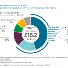 Sources of council revenue income