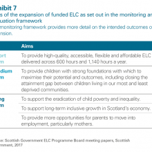 Aims of the expansion of funded ELC