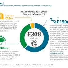 Social security estimated implementation costs