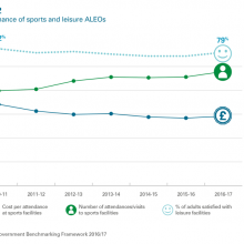The performance of sports and leisure ALEOs