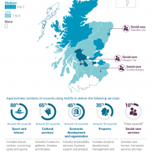 ALEO use across Scottish councils