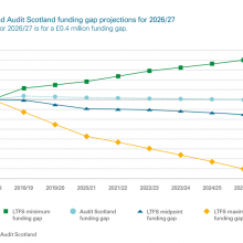 SFRS LTFS and Audit Scotland funding gap projections