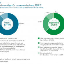 Income and expenditure for incorporated colleges