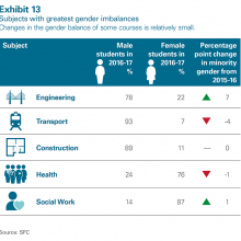 Subjects with greatest gender imbalances