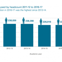 Student population analysed by headcount