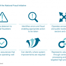 Key features of National Fraud Initiative