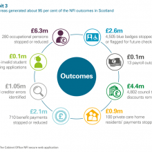 8 areas generated about 95 per cent of NFI outcomes