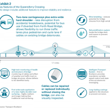 Key features of the Queensferry Crossing
