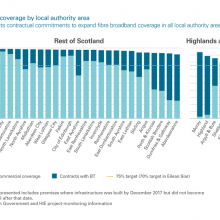 Broadband coverage by local authority area