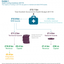 Health funding breakdown 2017/18