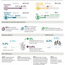 Workforce pressures in the NHS