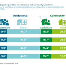 Percentage of expenditure on institutional and community-based care
