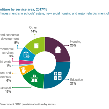 Capital expenditure by service area 2017/18