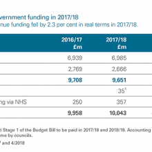 Changes in Scottish Government funding 2017/18