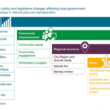 Current major policy and legislative changes
