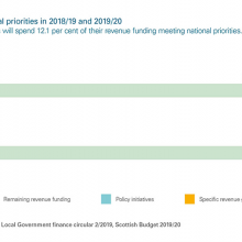 Spend on national priorities
