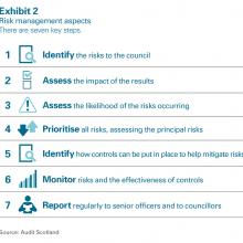 Risk management aspects