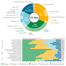 Income profile for university sector